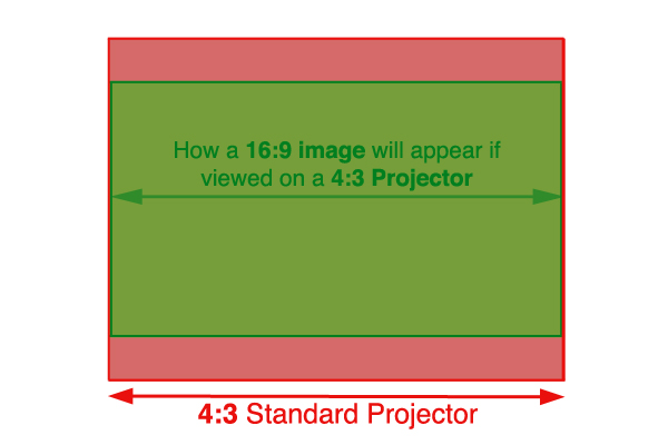 how to make projector image smaller